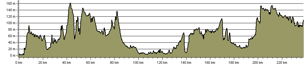 Viking Way - Route Profile