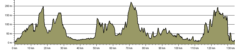 Wealdway - Route Profile
