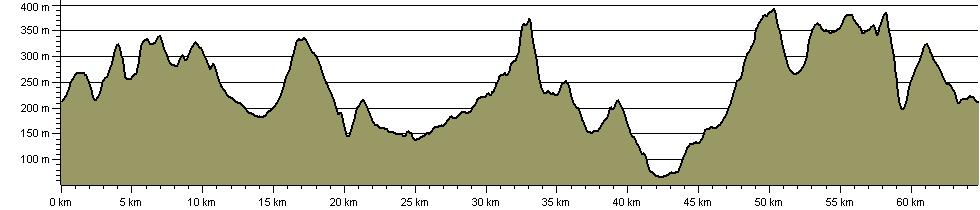 Weavers Shuttle - Route Profile