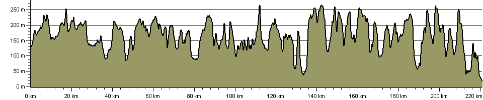 Wessex Ridgeway - Route Profile