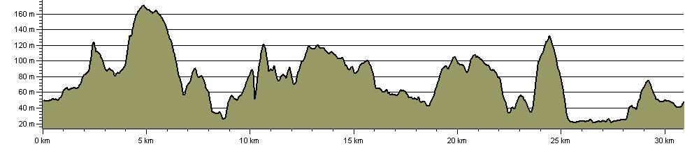 Wyre Forest Alpine Walk - Route Profile