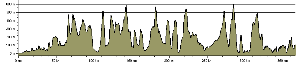 Cape Wrath Trail - Route Profile