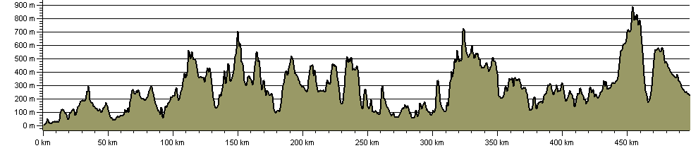 E-Route 2 UK Section - Stranraer to Middleton in Teesdale - Route Profile