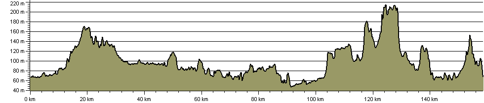 Centenary Way (Warwickshire) - Route Profile