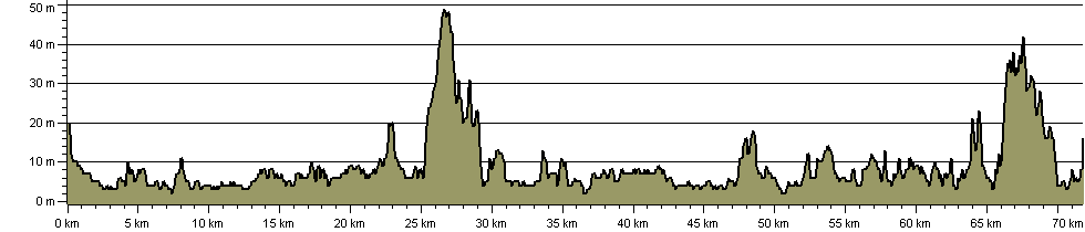 Moray Coast Trail - Route Profile