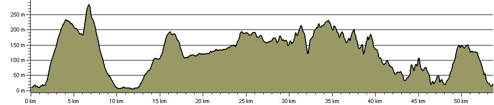 Three Lochs Way - Route Profile