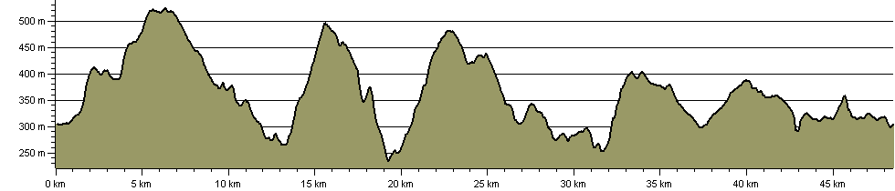 Moorlands and Mermaids - Route Profile