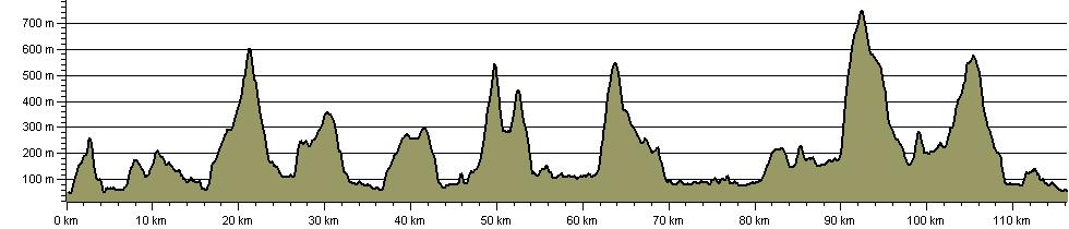 Lakeland Haute Route - Route Profile