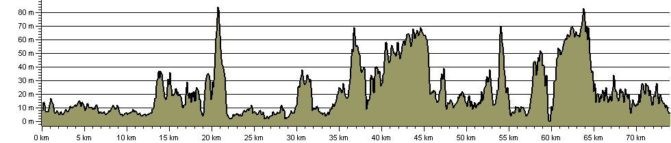 Gower Coast Path - Route Profile