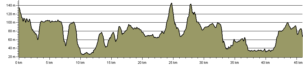 Chiltern Way Berkshire Loop - Route Profile