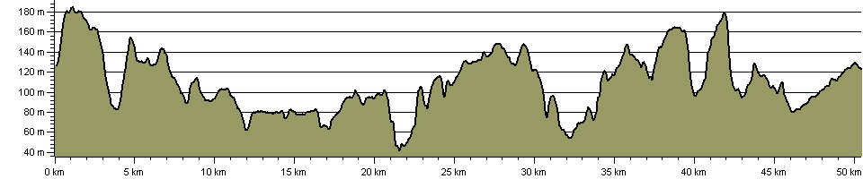 Chiltern Way Southern Extension - Route Profile