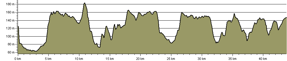 Chiltern Way Northern Extension - Route Profile
