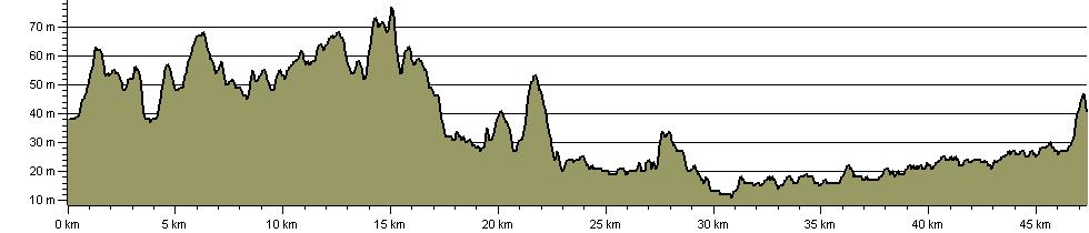 Trans Pennine Trail - Leeds Link - Route Profile