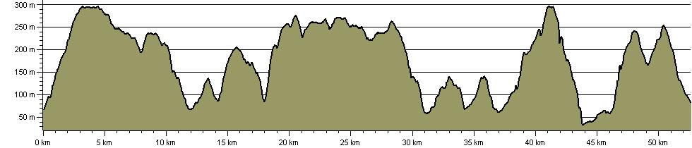 Glamorgan Ridgeway Walk - Route Profile