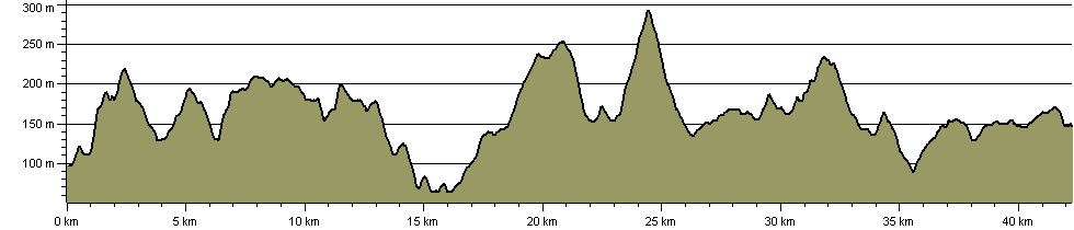 Walk The Eastern Side of the Ribble Valley - Route Profile