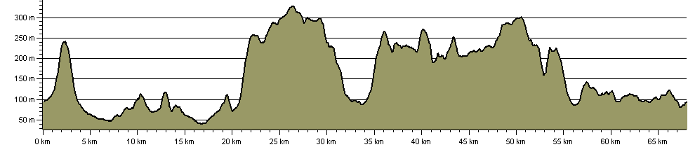 Winchcombe Way - Route Profile