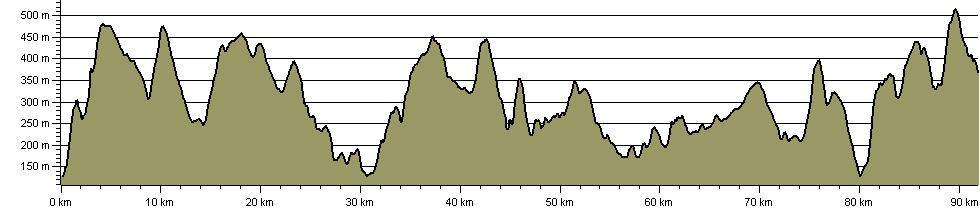 William Morgan Ride - Route Profile