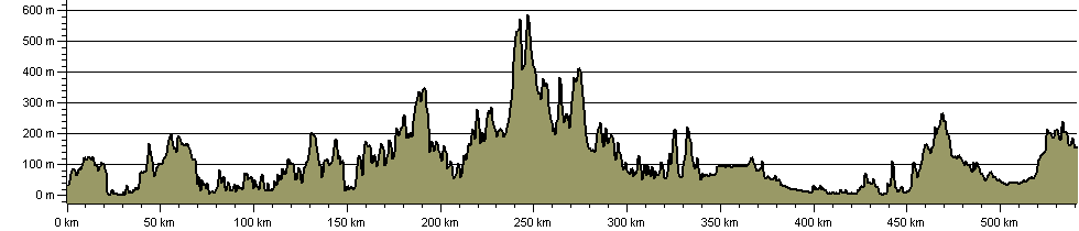 Mary Michael Pilgrims Way - Route Profile
