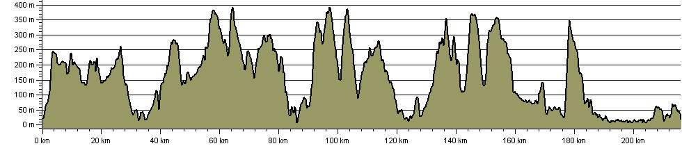 North Wales Pilgrim's Way - Taith Pererin Gogledd Cymru - Route Profile