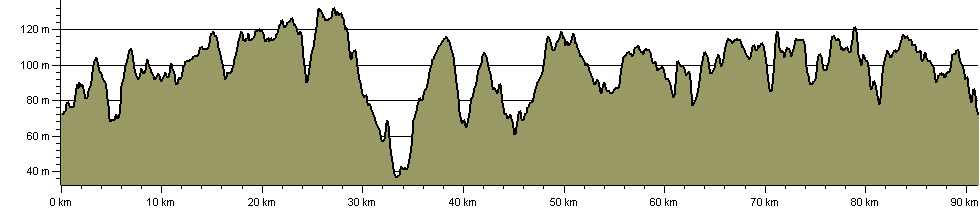 Uttlesford Way - Route Profile
