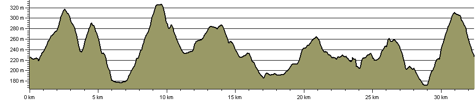 Eden Valley Loops - Loop 2 - Route Profile