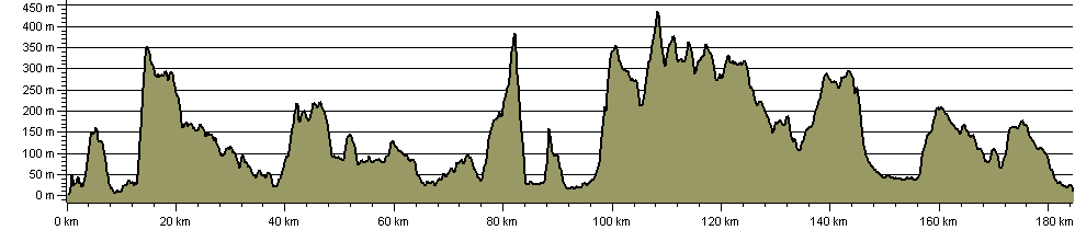 Mary Queen of Scots Way - Route Profile