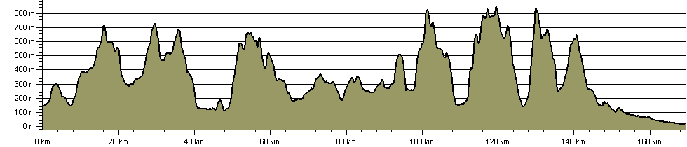 Settle To Carlisle - Hill Walk - Route Profile