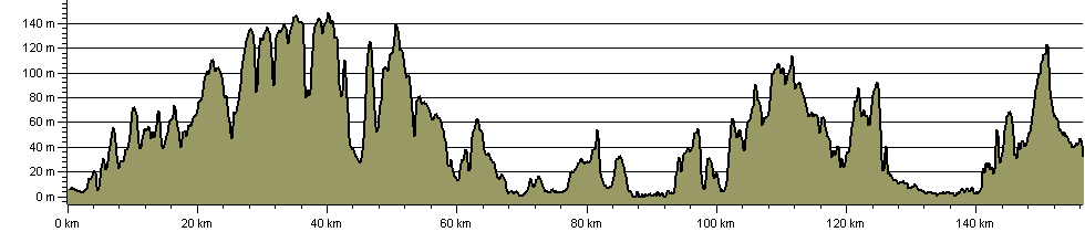 Timeball & Telegraph Trail - Route Profile