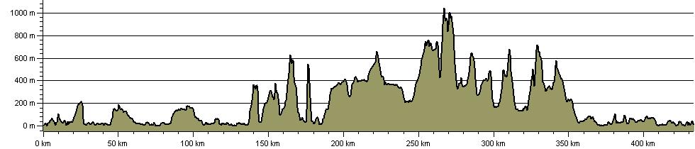 Stevenson Way - Route Profile