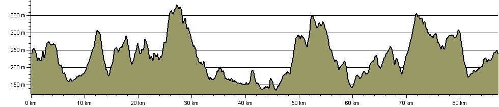 West Pennine Moors Bridleway Loop (under construction) - Route Profile