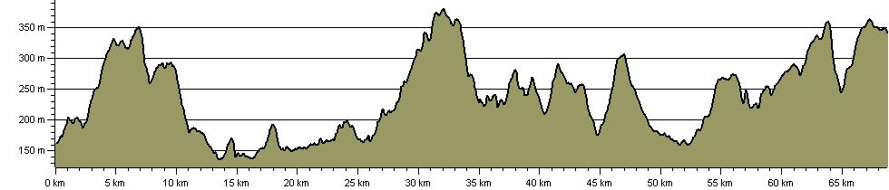 Pennine Bridleway - West Pennine Link (under development) - Route Profile