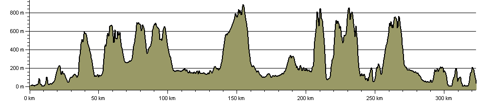 Westmorland Heritage Walk - Route Profile