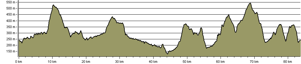 Kinder Loop - Route Profile