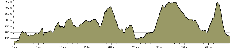 White To Dark Way - Route Profile