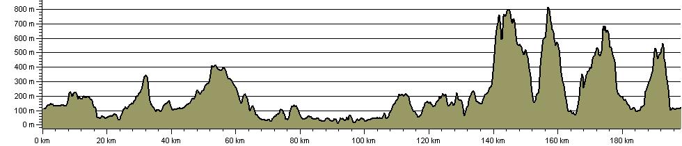 Wainwrights Way - Route Profile