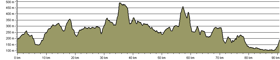 Sixty Mile Walk around Wensleydale - Route Profile