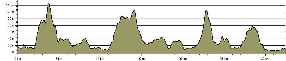 Woodland, Sea and Wildlife - Route Profile