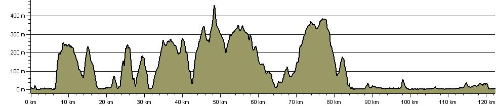 Mawddach-Ardudwy Trail - Route Profile