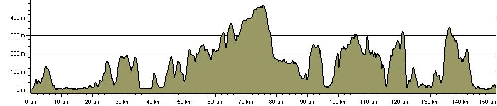 Conwy Valley Way - Route Profile
