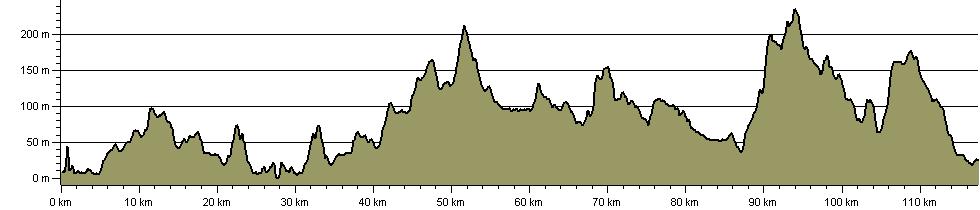Fife Pilgrim Way - Route Profile