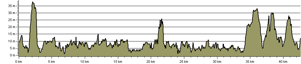 St Margaret's Way - The Elbow - Route Profile