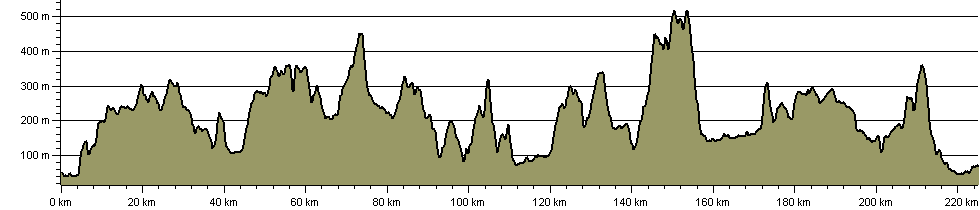 St Wilfrid's Way - Route Profile
