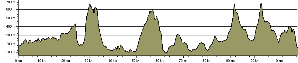 Howgills and Limestone Trail - Route Profile