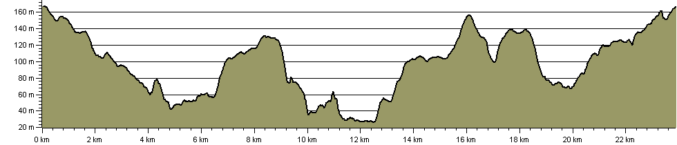 Wyre Forest Wonder - Route Profile