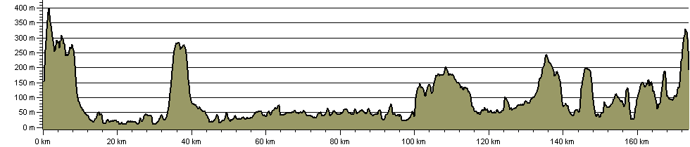 Worcestershire Cakes and Ale Trail - Route Profile