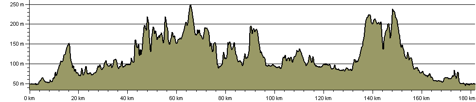 Staffordshire Cakes and Ale Trail - Route Profile