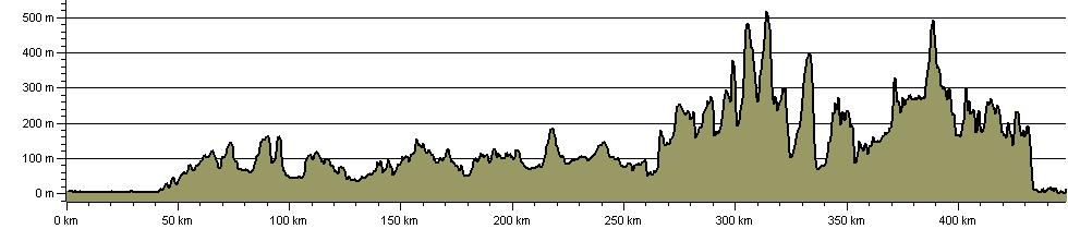 Macmillan Way - Cross Britain Way - Route Profile