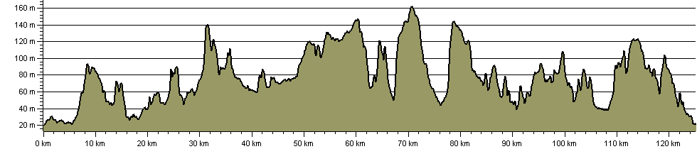 Lincs Wold Way - Route Profile