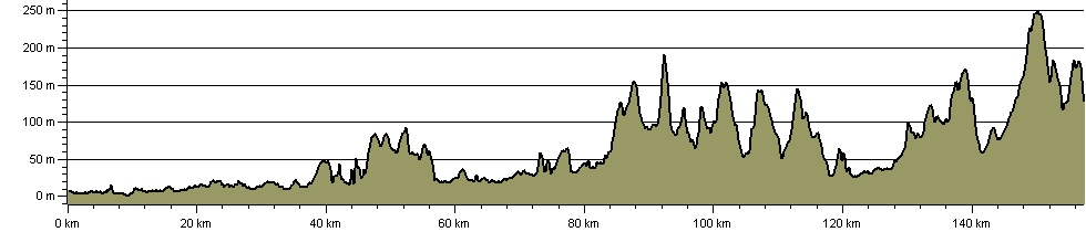 South Yorkshire Way - Central Route - Route Profile