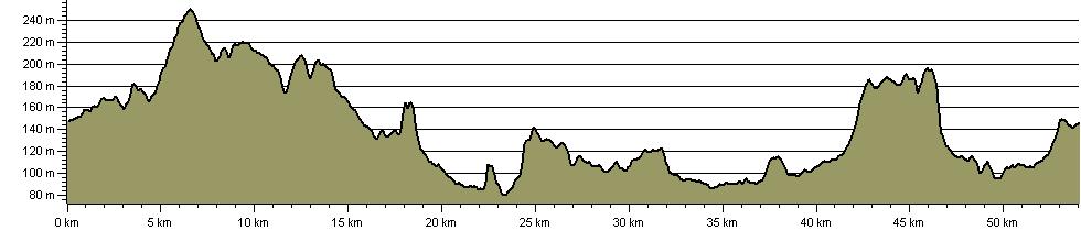 Stone Circles Challenge - Route Profile